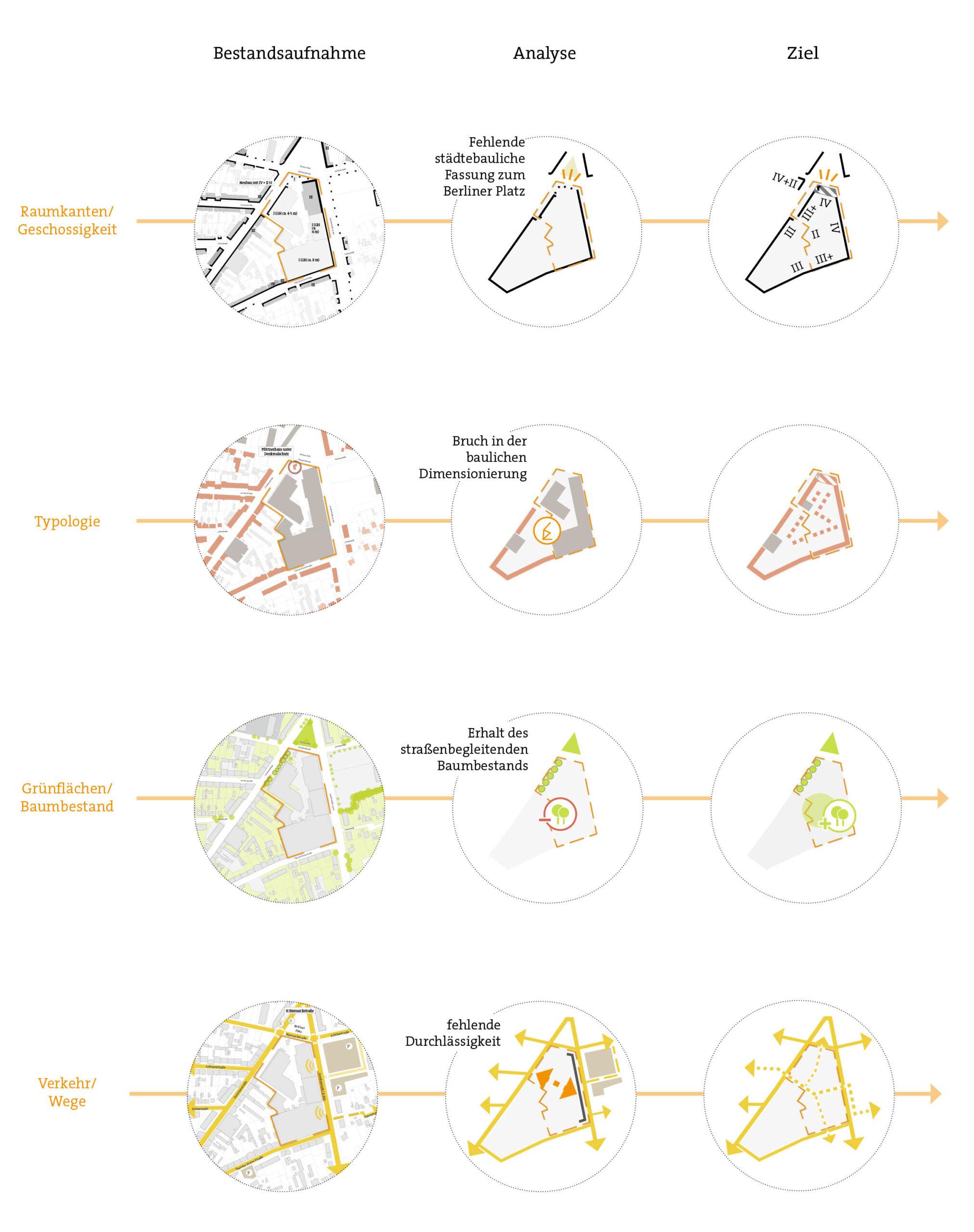 Städtebaulicher Rahmenplan für das ehemalige AEG-Gelände, Stadt Neumünster